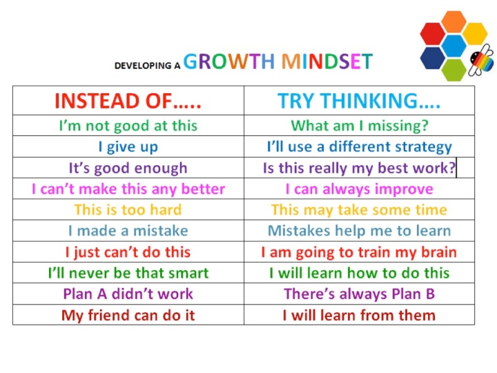 developing growth mindset